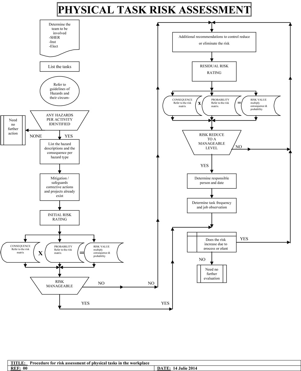 PAGE TAB 8 KNOWLEDGE BASE RISK ASSESSMENT FLOWCHART